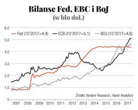 Bilanse Fed, EBC i BoJ (w bln dol.)