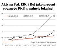 Aktywa Fed, EBC i BoJ jako procent rocznego PKB w walucie lokalnej