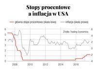 Stopy procentowe a inflacja w USA