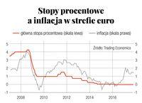Stopy procentowe a inflacja w strefie euro