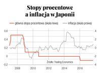 Stopy procentowe a inflacja w Japonii