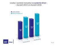 Przelewy Elixir - styczeń 2015 i 2016 r.