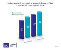 Express Elixir - styczeń 2015 i 2016 r.