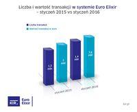 Euro Elixir - styczeń 2015 i 2016 r.