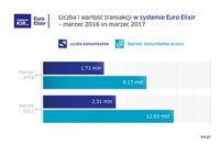 Euro Elixir - marzec 2016 r. i 2017 r.