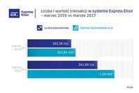 Express Elixir - marzec 2016 r. i 2017 r.