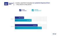 Liczba i wartość operacji w systemieExpress Elixir
