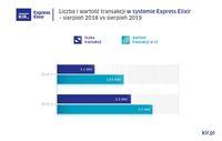 Liczba i wartość operacji w systemie Express Elixir