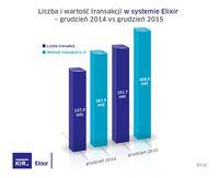 Przelewy Elixir - grudzień 2014 i 2015 r.