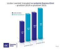 Express Elixir - grudzień 2014 i 2015 r.