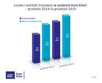 Euro Elixir - grudzień 2014 i 2015 r.