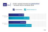 Przelewy Elixir - wrzesień 2015 i 2016 r.