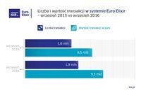 Euro Elixir - wrzesień 2015 i 2016 r.