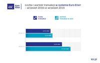 Liczba i wartość operacji w systemie Euro Elixir