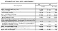 Wybrane przychody, koszty i wynik finansowy banków