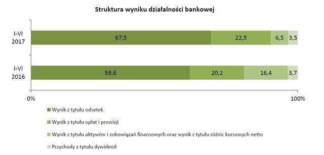 Wyniki finansowe banków I-VI 2017