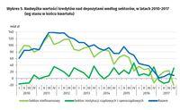 Nadwyżka wartości kredytów nad depozytami według sektorów