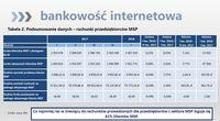 Podsumowanie danych - rachunki przedsiębiorców MSP
