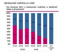 Bankowość mobilna vs wiek