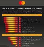 Polacy entuzjastami cyfrowych usług