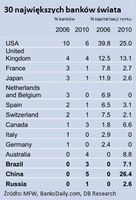 30 największych banków świata