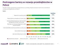 Postrzegane bariery w rozwoju przedsiębiorstw w Polsce