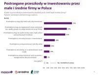 Postrzegane przeszkody w inwestowaniu przez małe i średnie firmy w Polsce