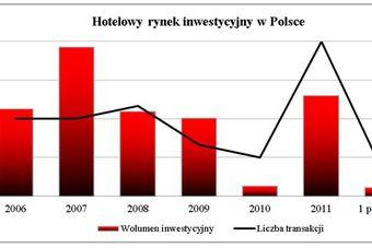Hotelowy rynek inwestycyjny w Polsce w I poł. 2012