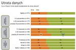 Bezpieczeństwo IT w polskich firmach