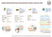 Indeks Bezpieczeństwa Finansowego mikro i małych firm