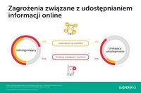 Zagrożenia związane z udostępnianiem informacji online