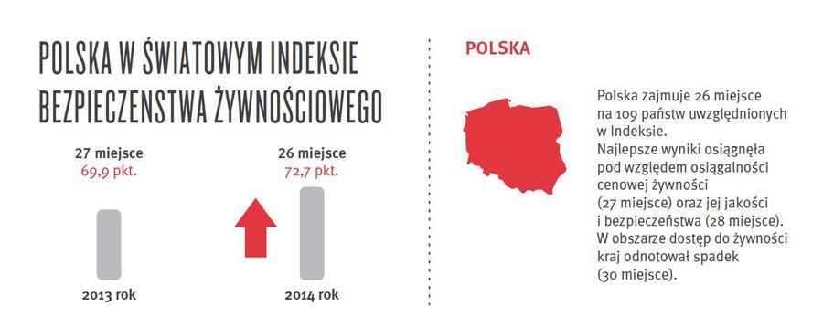 b32df1ab88b74f Bezpieczeństwo żywności na świecie: Indeks 2014 - eGospodarka.pl ...