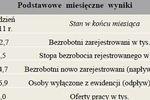 Bezrobocie w Polsce I 2012
