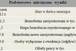 Bezrobocie w Polsce II 2012