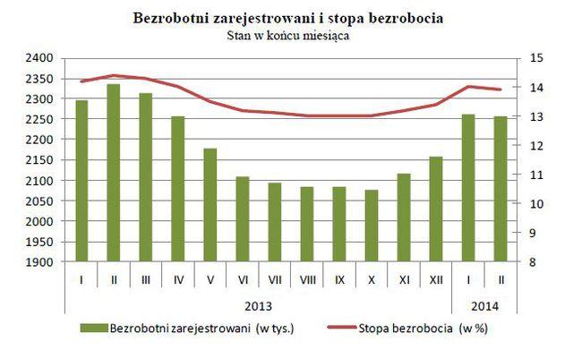 Bezrobocie-w-Polsce-II-2014-134569-640x640.jpg