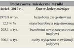 Bezrobocie w Polsce V 2010