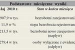 Bezrobocie w Polsce VI 2010