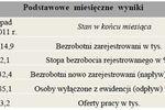 Bezrobocie w Polsce XII 2011