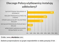 Dlaczego polscy użytkownicy instalują adblockery