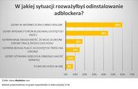 W jakiej sytuacji rozważyłbyś odinstalowanie adblockera?