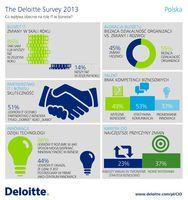 Co wpływa obecnie na rolę IT w biznesie?