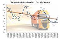 Zużycie średnie paliwa 2011/2013 (l/100 km)