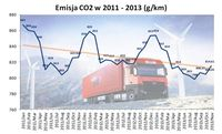 Emisja CO2 w 2011 - 2013 (g/km)