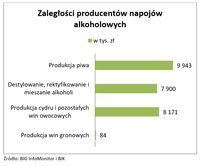 Zaległości producentów napojów alkoholowych