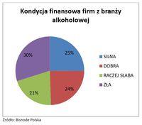 Kondycja finansowa firm z branży alkoholowej