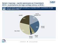 Serwis i naprawy - wyniki operacyjne po III kwartałach 2019