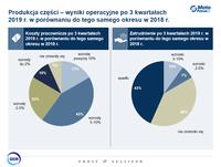 Produkcja części motoryzacyjnych - wyniki operacyjne po III kwartałach 2019