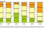 Budownictwo drogowe - kondycja i prognozy