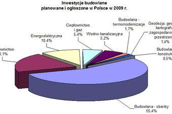 Inwestycje budowlane w Polsce 2009