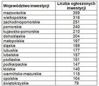 Zestawienie rodzaju inwestycji z rozbiciem na poszczególne województwa